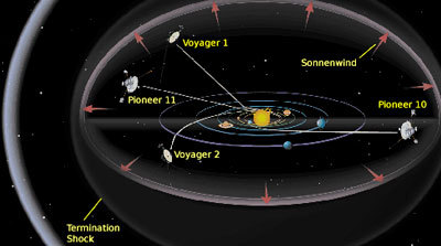 Heliosphere Voyager 1 - Pics about space